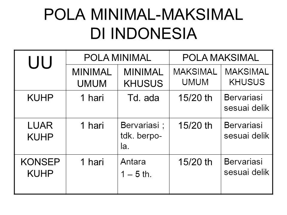 POLA MINIMAL-MAKSIMAL DI INDONESIA