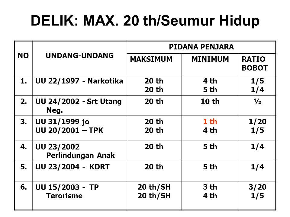DELIK: MAX. 20 th/Seumur Hidup