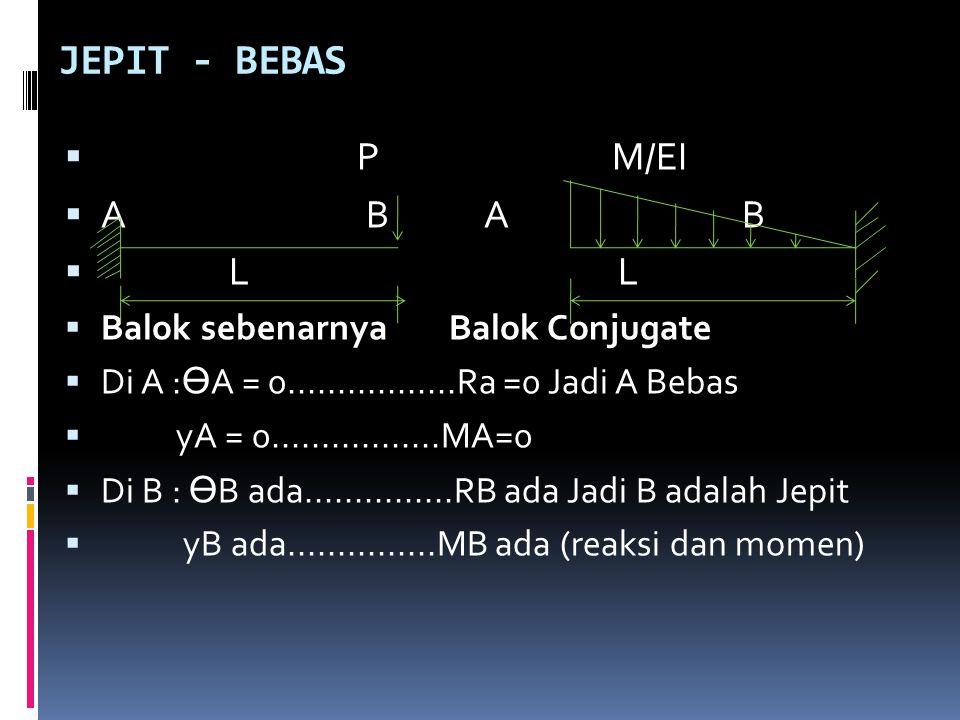 JEPIT - BEBAS P M/EI A B A B L L Balok sebenarnya Balok Conjugate