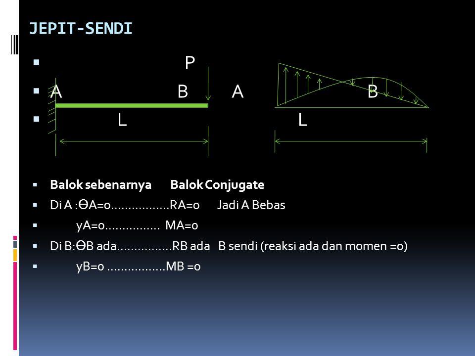 P A B A B L L JEPIT-SENDI Balok sebenarnya Balok Conjugate