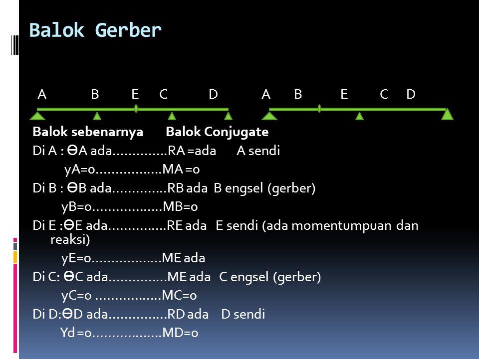Balok Gerber A B E C D A B E C D Balok sebenarnya Balok Conjugate