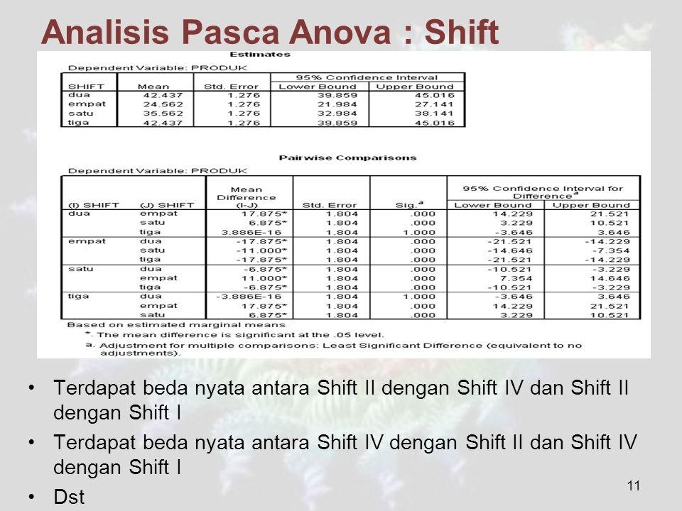 Analisis Pasca Anova : Shift