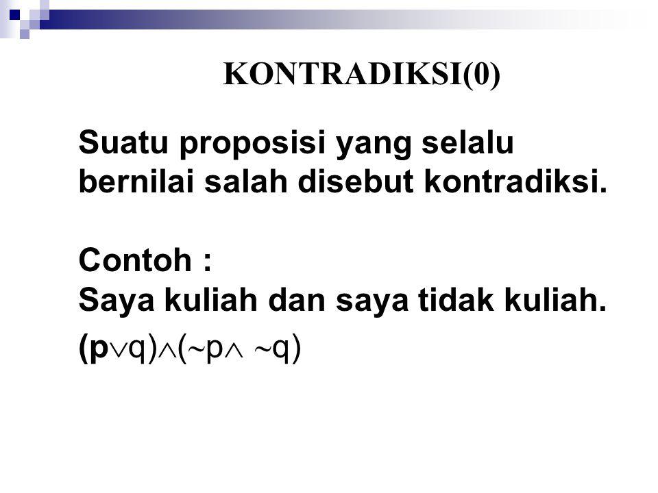 KONTRADIKSI(0) Suatu proposisi yang selalu bernilai salah disebut kontradiksi.