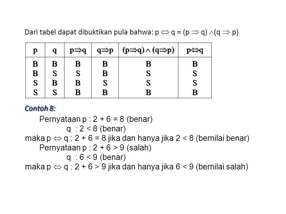 Dari tabel dapat dibuktikan pula bahwa: p  q = (p  q) (q  p)