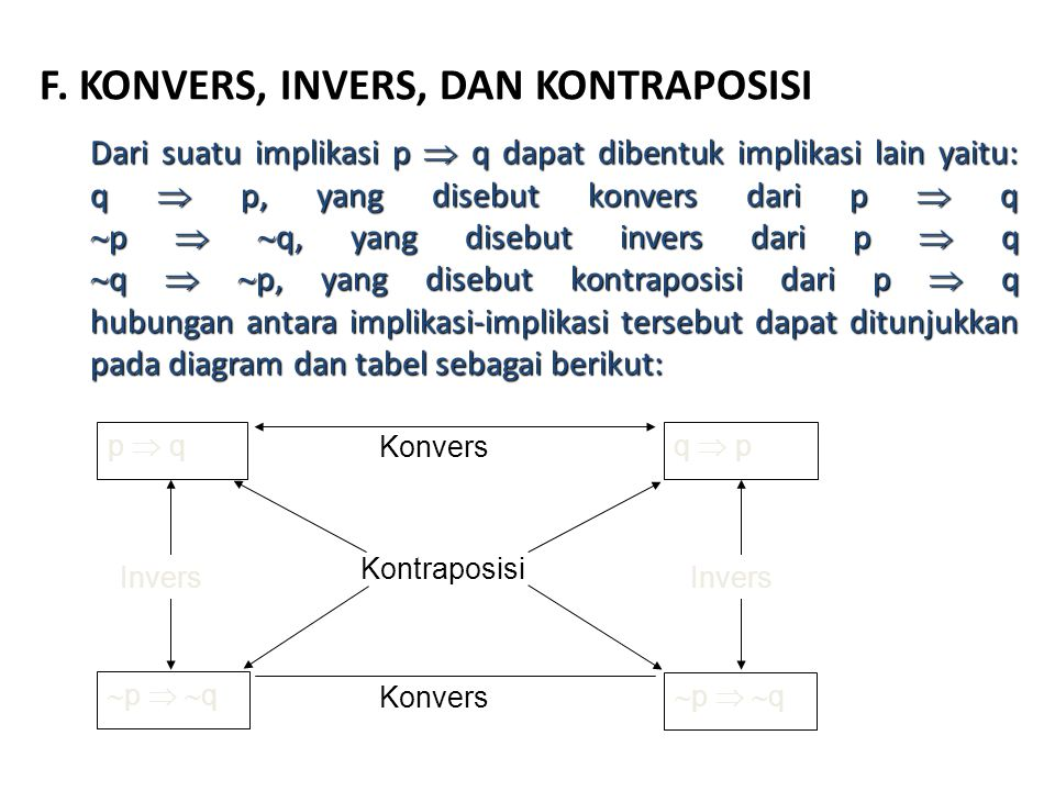 F. KONVERS, INVERS, DAN KONTRAPOSISI