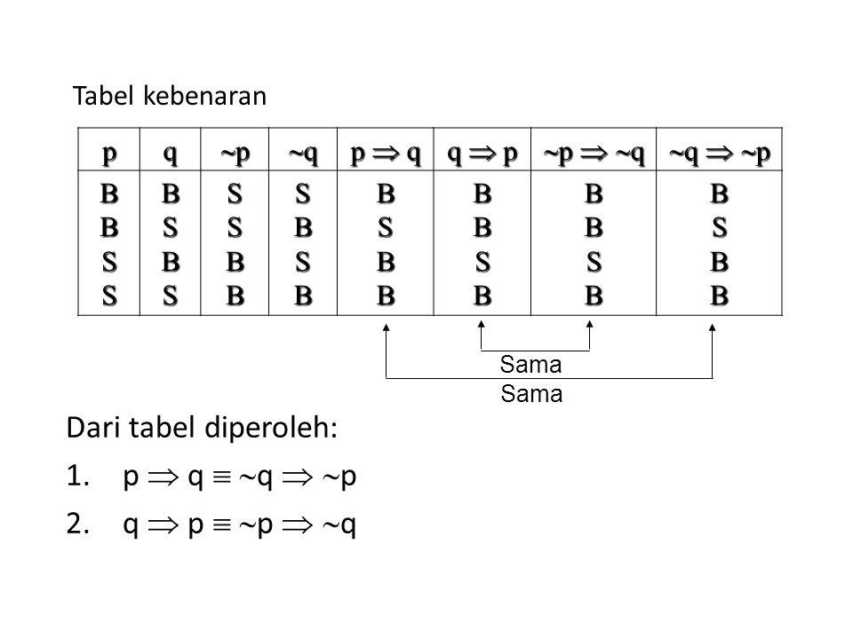 Dari tabel diperoleh: p  q  q  p q  p  p  q Tabel kebenaran