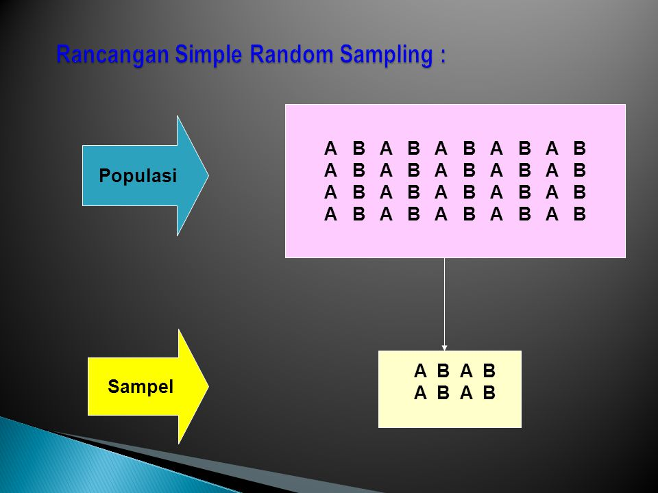 Rancangan Simple Random Sampling :