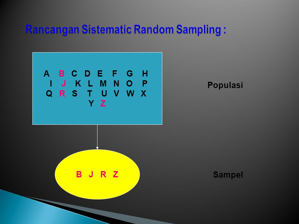 Rancangan Sistematic Random Sampling :