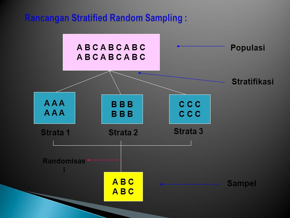 Rancangan Stratified Random Sampling :