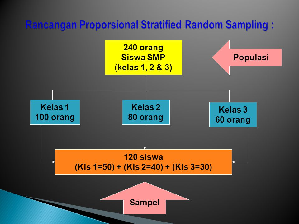 Rancangan Proporsional Stratified Random Sampling :