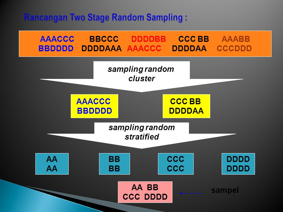 Rancangan Two Stage Random Sampling :