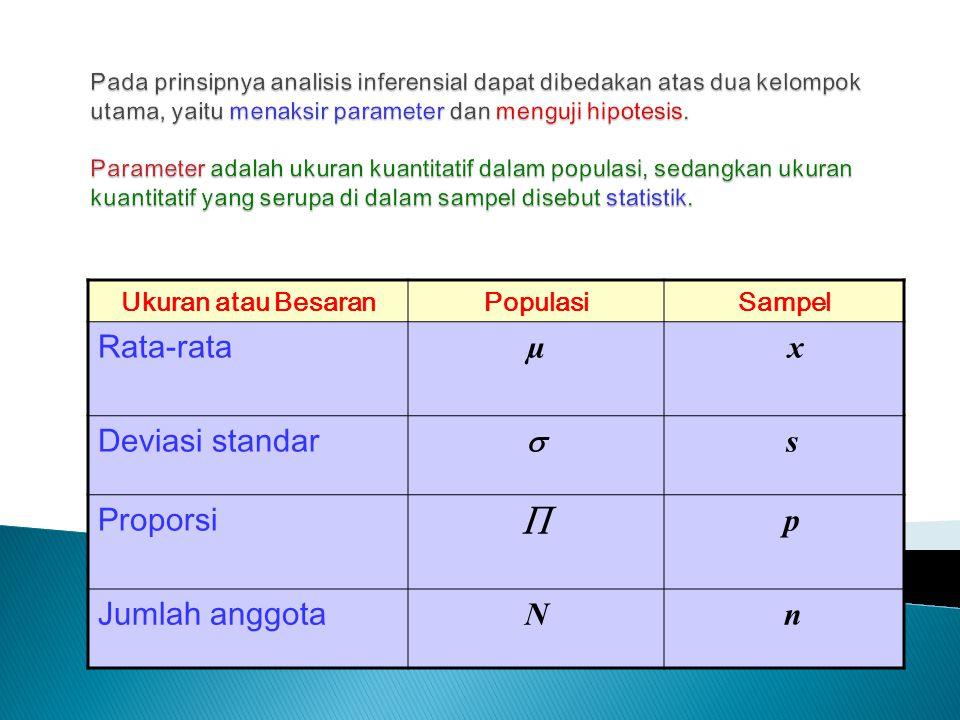 Rata-rata µ x Deviasi standar  s Proporsi  p Jumlah anggota N n