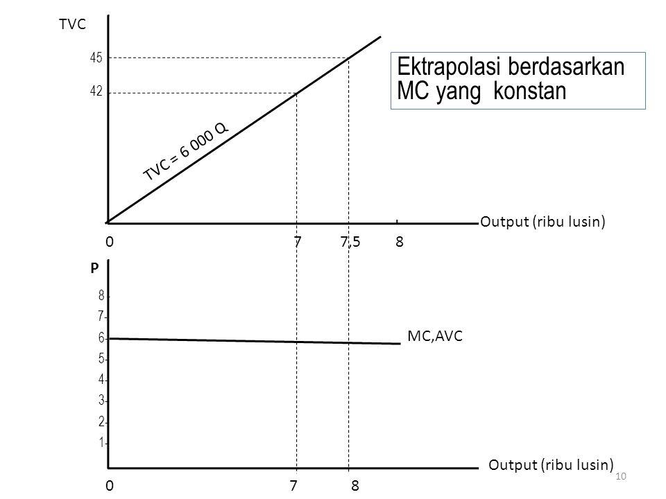 Ektrapolasi berdasarkan MC yang konstan