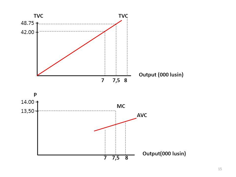 48.75 – 42.00 – TVC. Output (000 lusin) 7 7,5 8. 14.00 – 13,50 – P. AVC. Output(000 lusin)