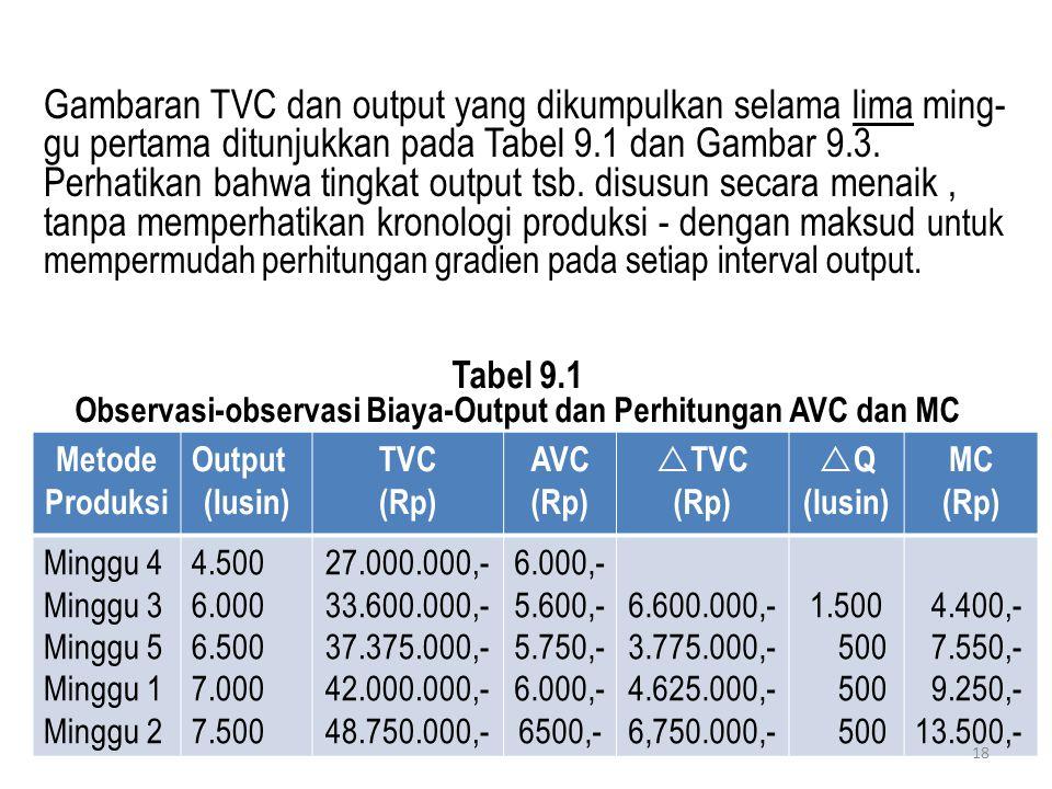 Tabel 9.1 Observasi-observasi Biaya-Output dan Perhitungan AVC dan MC