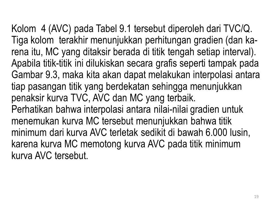 Kolom 4 (AVC) pada Tabel 9. 1 tersebut diperoleh dari TVC/Q