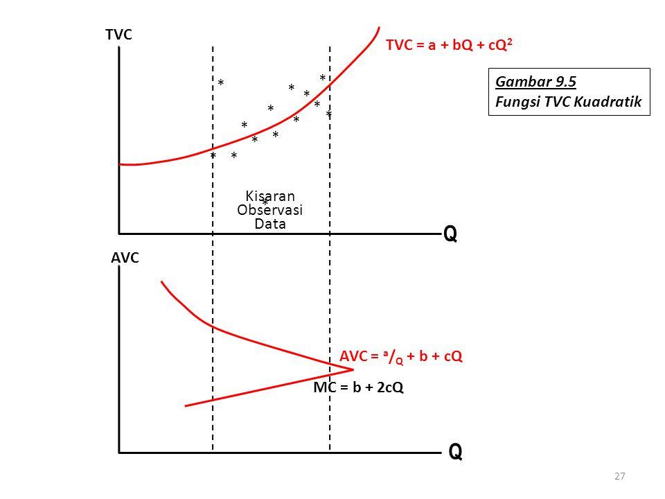 Q AVC TVC Kisaran Observasi Data TVC = a + bQ + cQ2 MC = b + 2cQ