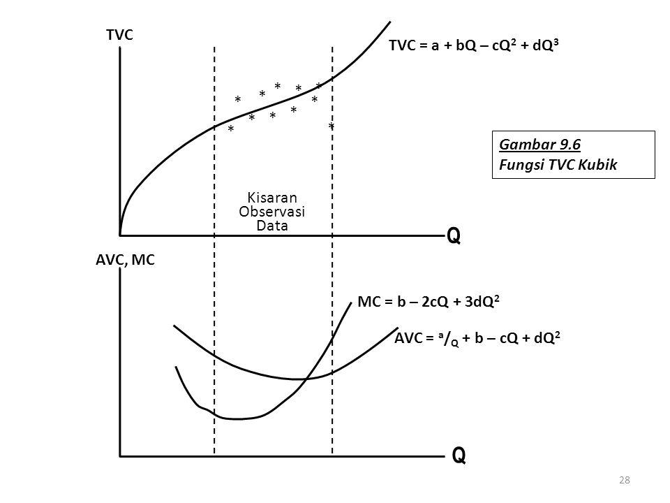 Q AVC, MC TVC Kisaran Observasi Data TVC = a + bQ – cQ2 + dQ3