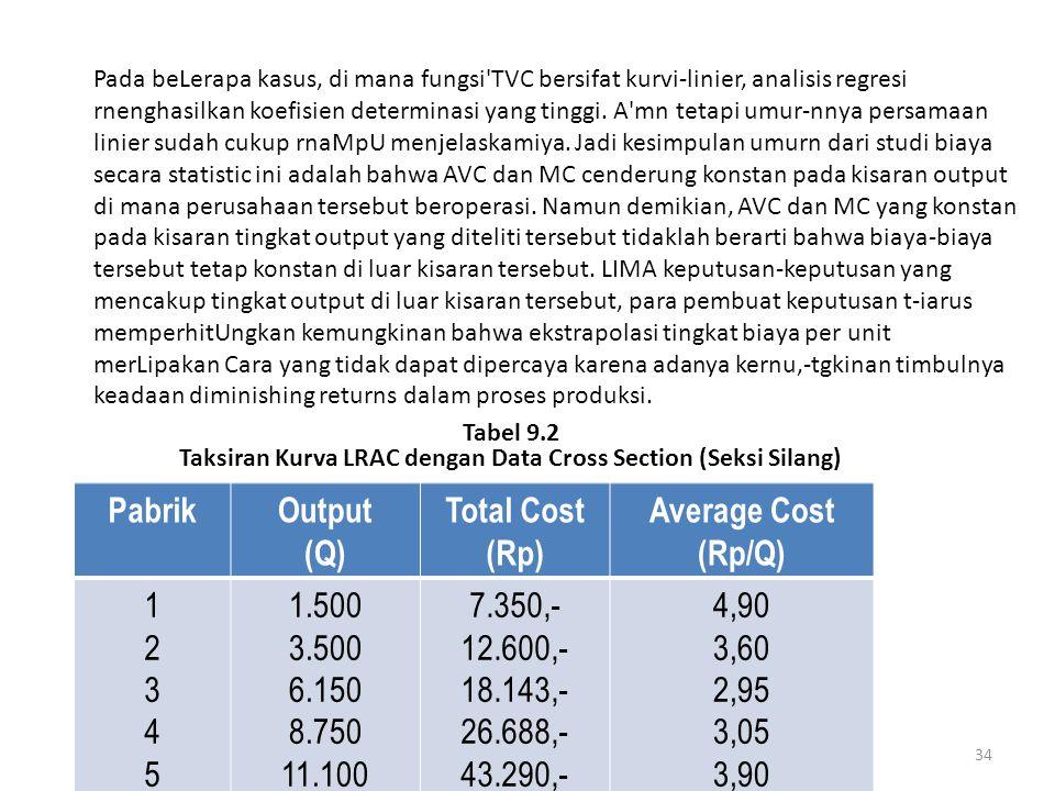 Taksiran Kurva LRAC dengan Data Cross Section (Seksi Silang)