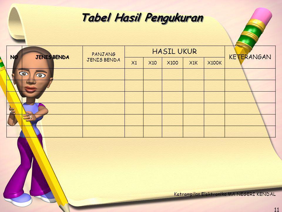 Tabel Hasil Pengukuran