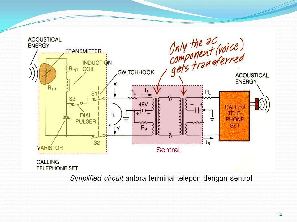 Sentral Simplified circuit antara terminal telepon dengan sentral