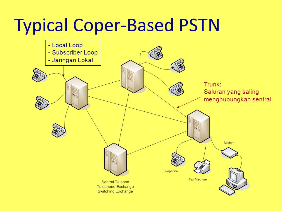 Typical Coper-Based PSTN