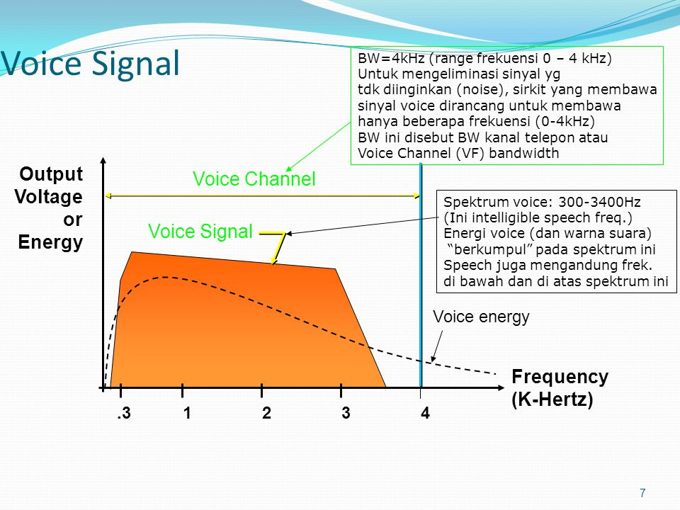 Voice Signal Output Voice Channel Voltage or Energy Voice Signal