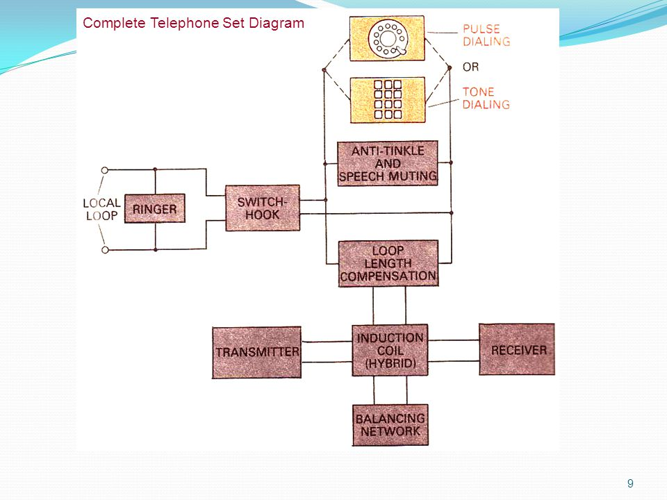 Complete Telephone Set Diagram