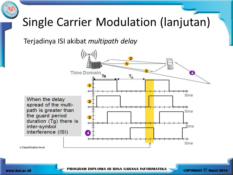 Single Carrier Modulation (lanjutan)