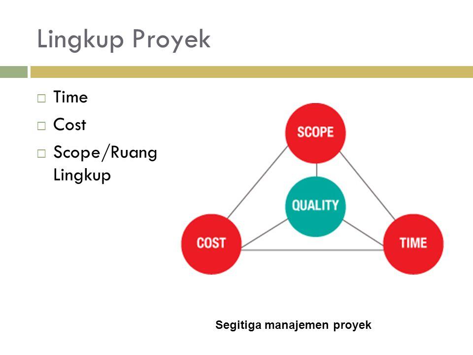 Lingkup Proyek Time Cost Scope/Ruang Lingkup Segitiga manajemen proyek