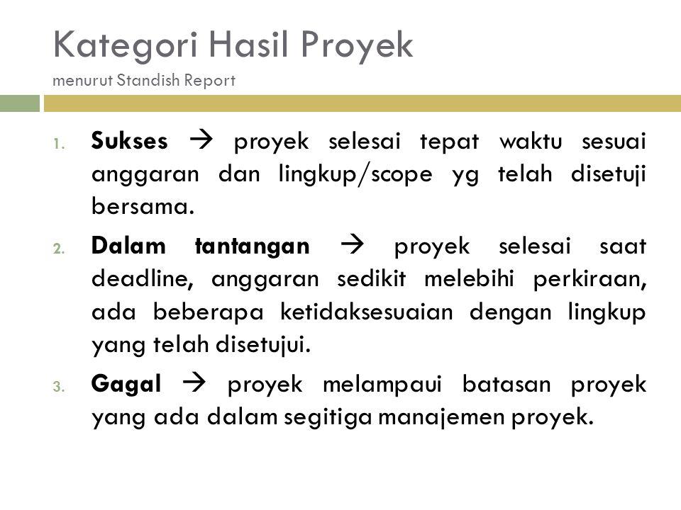 Kategori Hasil Proyek menurut Standish Report
