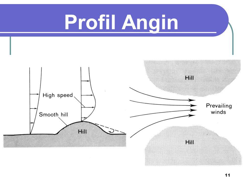 Profil Angin