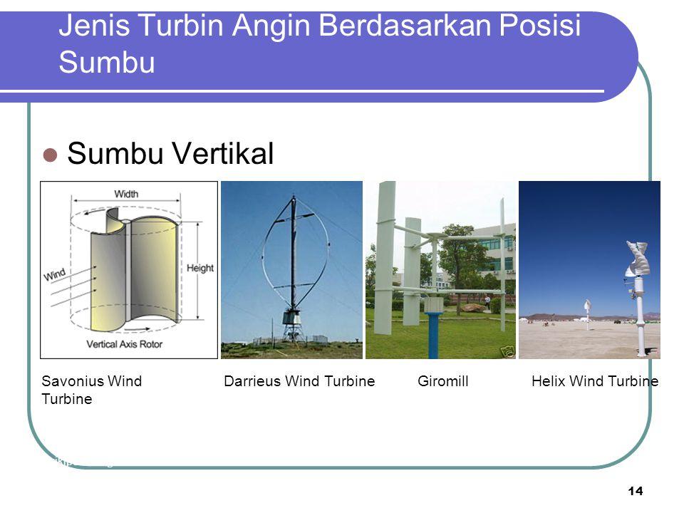 Jenis Turbin Angin Berdasarkan Posisi Sumbu