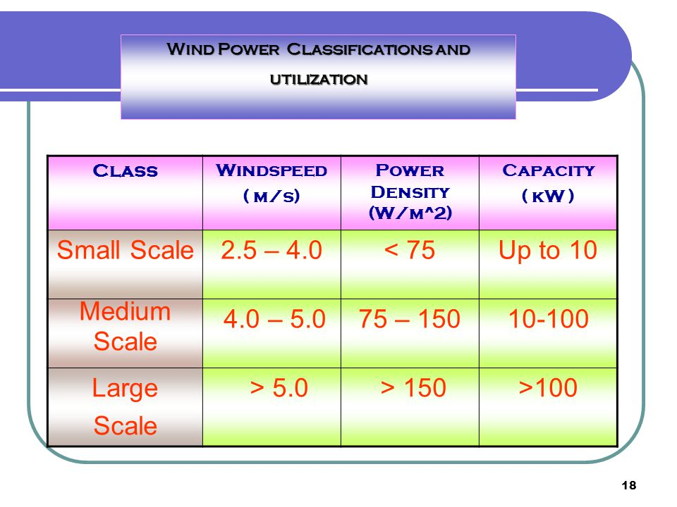 Wind Power Classifications and utilization