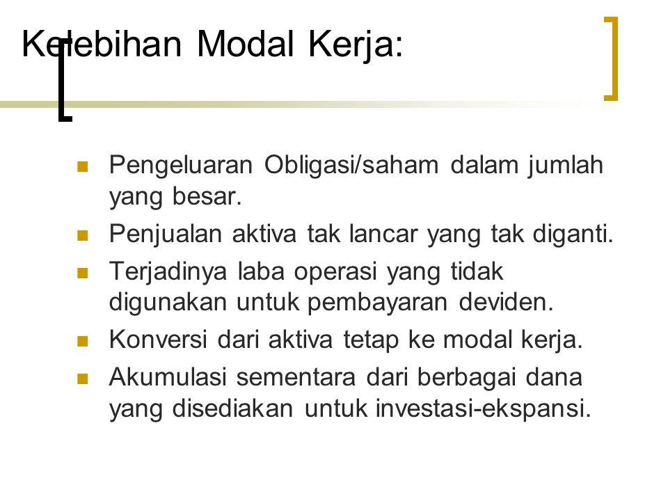 Kelebihan Modal Kerja: