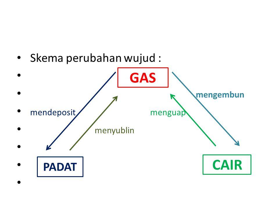 GAS Skema perubahan wujud : mengembun mendeposit menguap menyublin