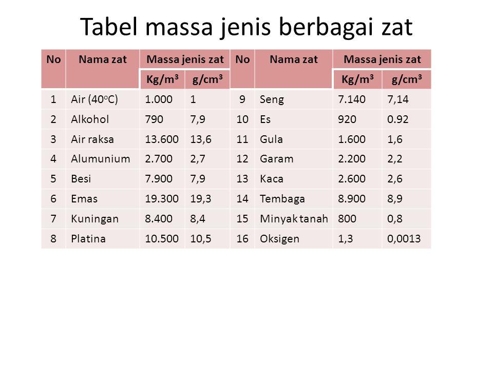 Tabel massa jenis berbagai zat