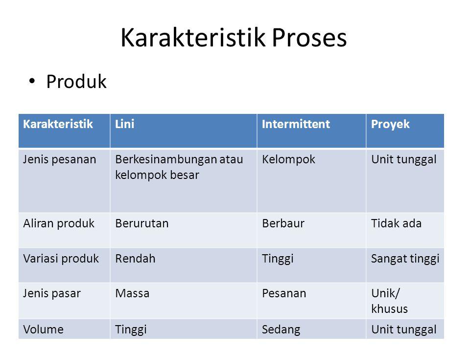 Karakteristik Proses Produk Karakteristik Lini Intermittent Proyek