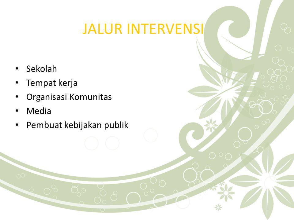 JALUR INTERVENSI Sekolah Tempat kerja Organisasi Komunitas Media
