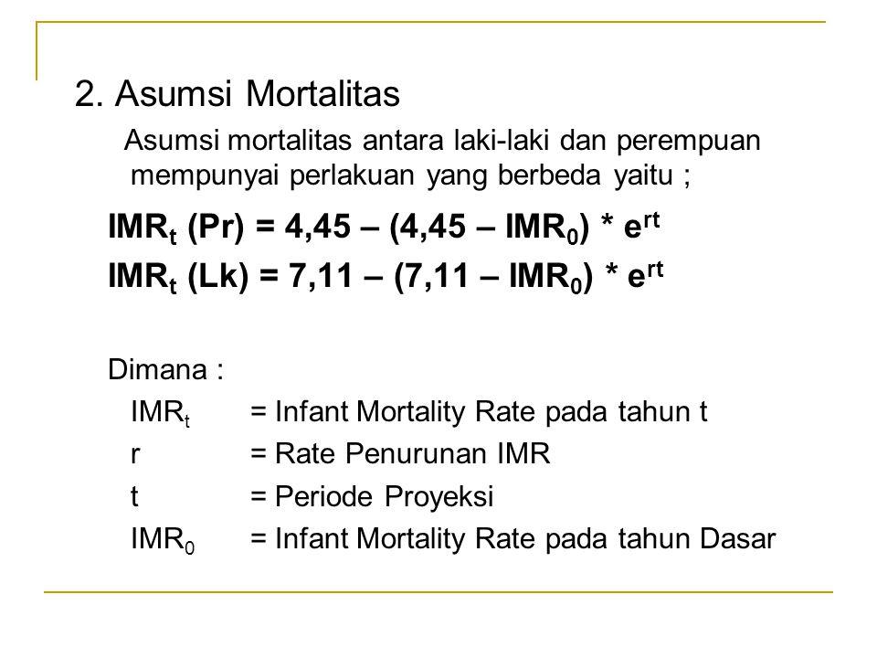 IMRt (Pr) = 4,45 – (4,45 – IMR0) * ert