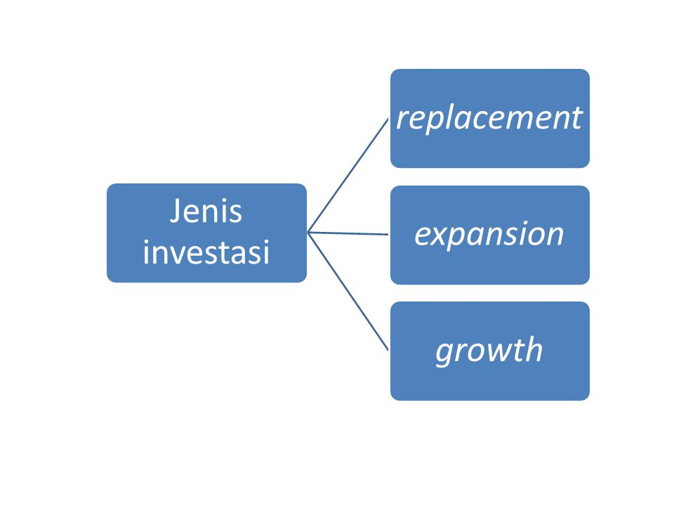 Jenis investasi replacement expansion growth