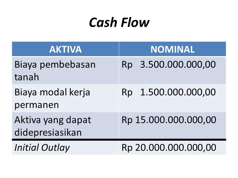 Cash Flow AKTIVA NOMINAL Biaya pembebasan tanah Rp 3.500.000.000,00