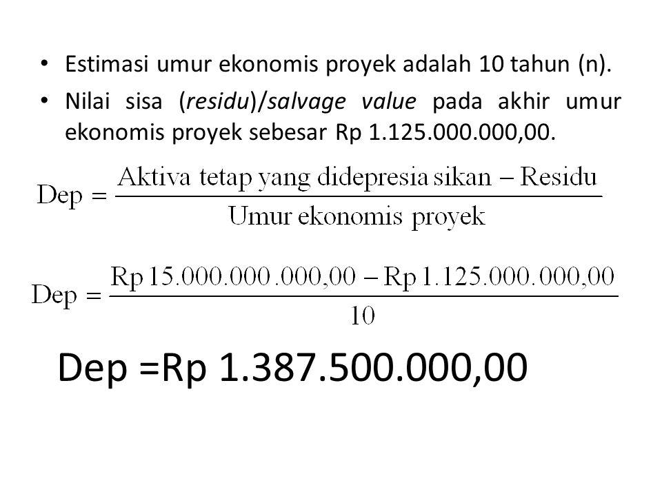 Estimasi umur ekonomis proyek adalah 10 tahun (n).