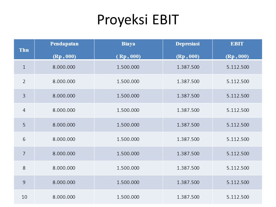 Proyeksi EBIT Thn Pendapatan (Rp , 000) Biaya ( Rp , 000) Depresiasi