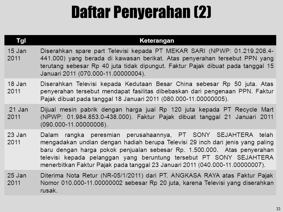 Daftar Penyerahan (2) Tgl Keterangan 15 Jan 2011