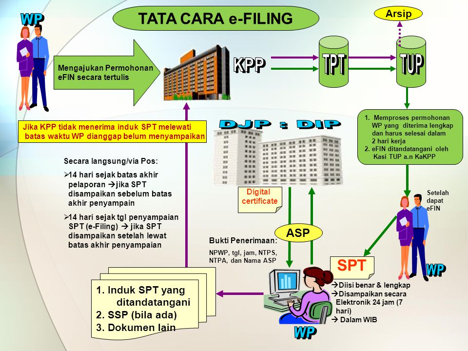 WP WP WP TATA CARA e-FILING SPT ASP Arsip 1. Induk SPT yang