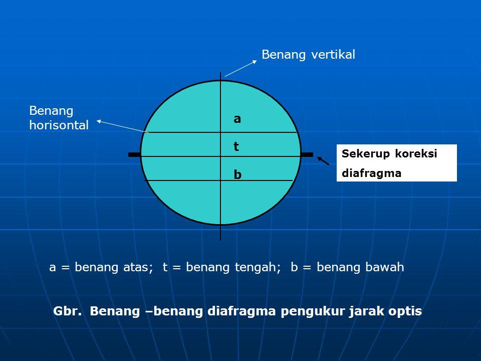 a = benang atas; t = benang tengah; b = benang bawah