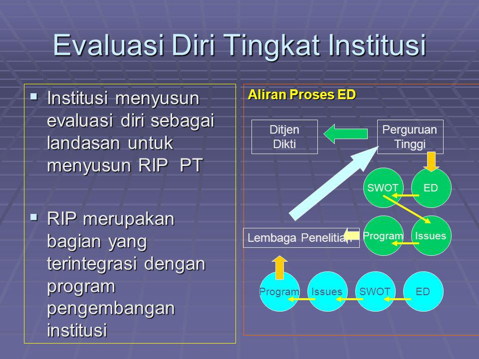 Evaluasi Diri Tingkat Institusi