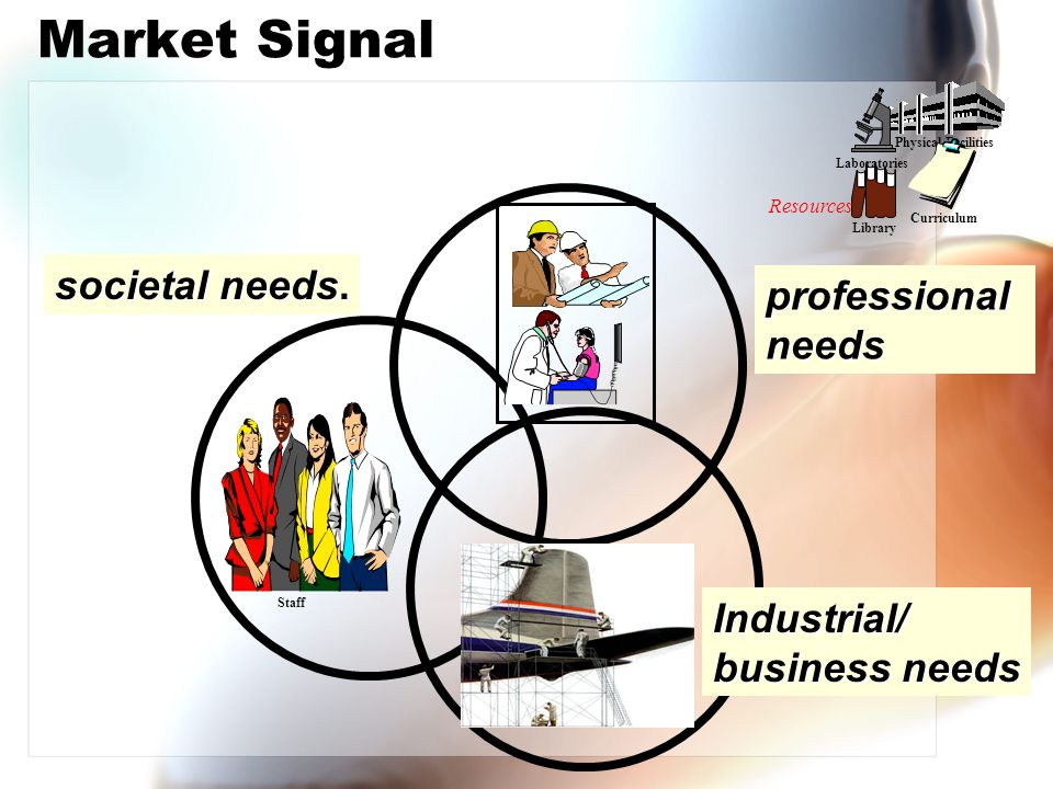 Market Signal societal needs. professional needs Industrial/