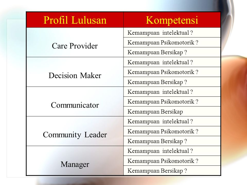 Profil Lulusan Kompetensi Care Provider Decision Maker Communicator